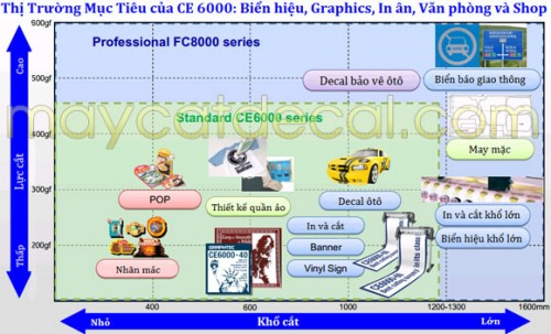 Ứng dụng của Máy cắt CE-6000